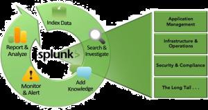 Splunk Enterprise Strategy And Roadmap Splunk; Proposed Splunk Architecture  Design ...