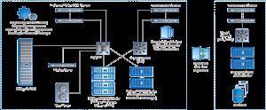 storage_architeture