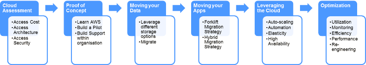 AWS-phased-migration-strategy