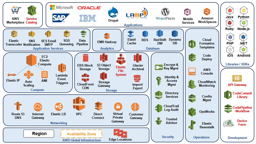 aws-arch-overview