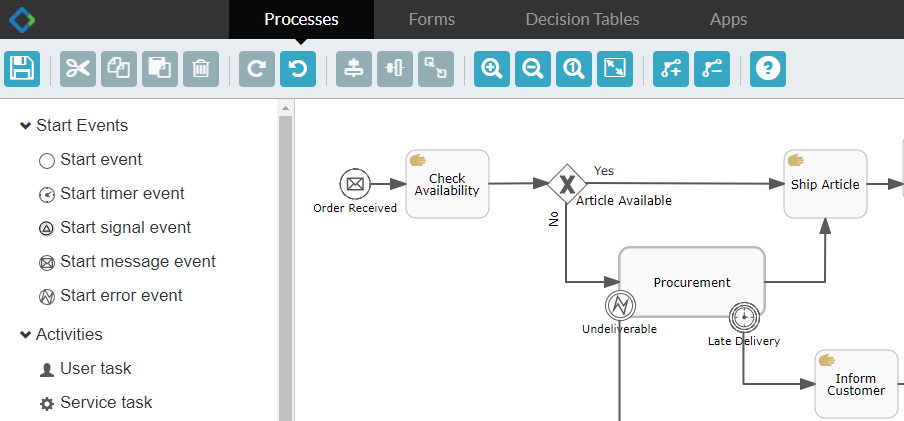 A Glance of BPMN 2 0 and Alfresco BPM Engine Activiti