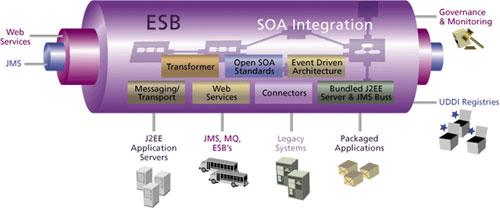 Enterprise Integration  Choosing The Right Esb Solution